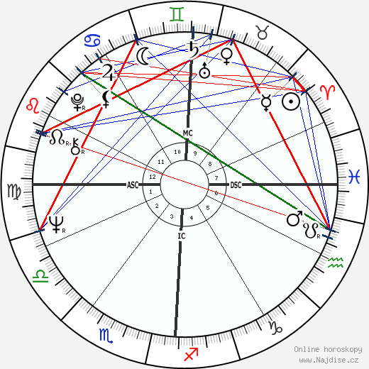 Pete Penseyres wikipedie wiki 2018, 2019 horoskop