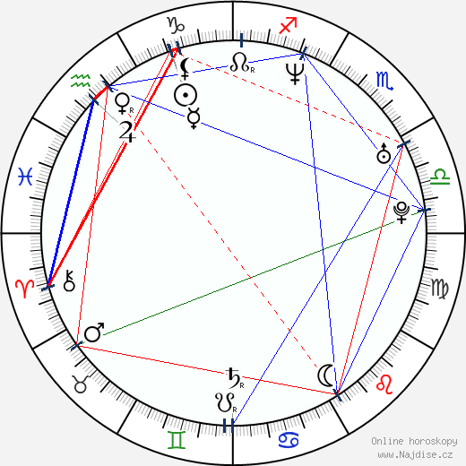 Pete Riski wikipedie wiki 2018, 2019 horoskop