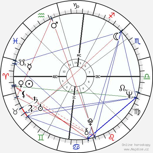 Pete Rose wikipedie wiki 2018, 2019 horoskop