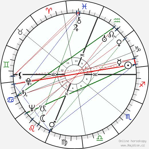 Pete Rugolo wikipedie wiki 2018, 2019 horoskop