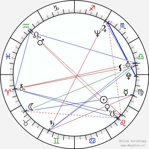Pete Sampras wikipedie wiki 2018, 2019 horoskop