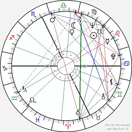 Pete Wilson wikipedie wiki 2018, 2019 horoskop