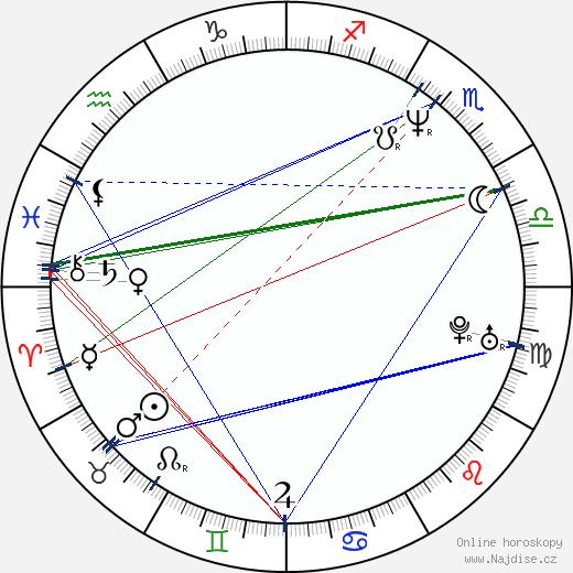 Peter Abbay wikipedie wiki 2018, 2019 horoskop