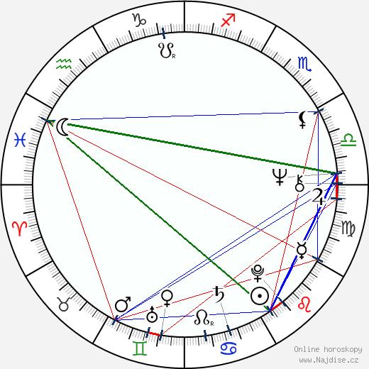Peter Adam wikipedie wiki 2018, 2019 horoskop