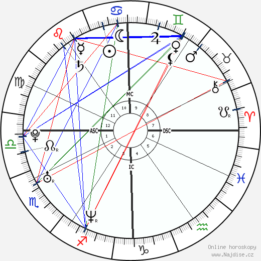 Peter Afarian wikipedie wiki 2018, 2019 horoskop