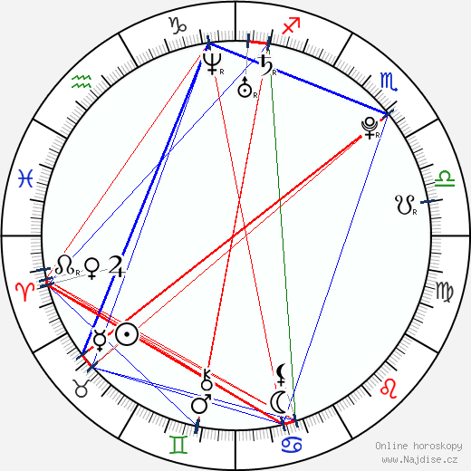 Peter Ahern wikipedie wiki 2018, 2019 horoskop