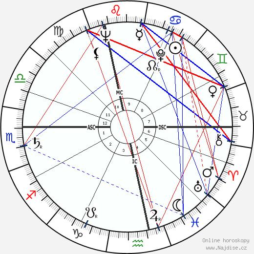 Peter Alexander wikipedie wiki 2018, 2019 horoskop