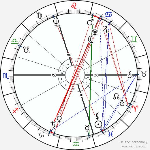 Peter Alliss wikipedie wiki 2018, 2019 horoskop