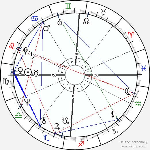 Peter Allman wikipedie wiki 2018, 2019 horoskop