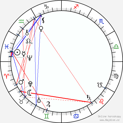 Peter Altenberg wikipedie wiki 2019, 2020 horoskop