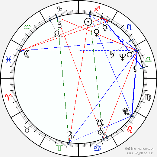 Peter Andersson wikipedie wiki 2018, 2019 horoskop