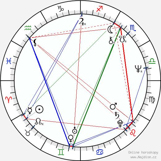 Péter Andorai wikipedie wiki 2018, 2019 horoskop