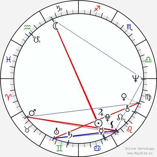 Peter Andruška wikipedie wiki 2018, 2019 horoskop