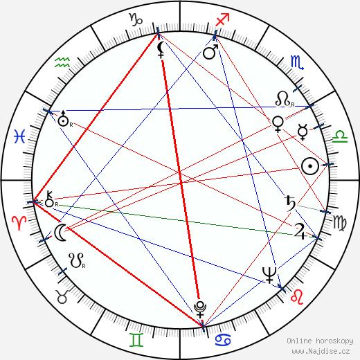 Peter Arne wikipedie wiki 2018, 2019 horoskop