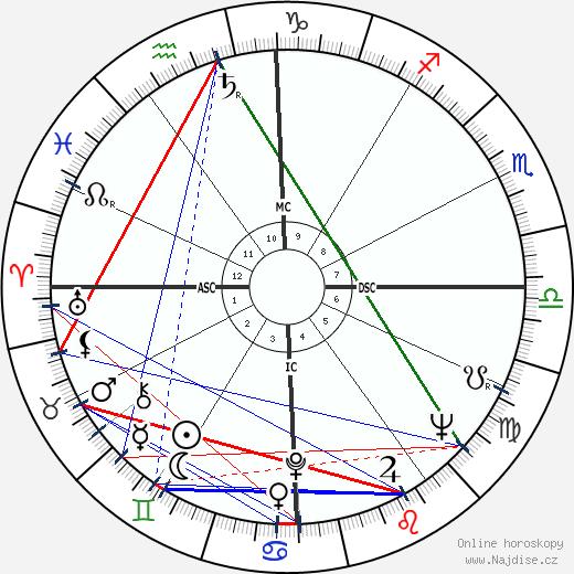 Peter Balin wikipedie wiki 2018, 2019 horoskop