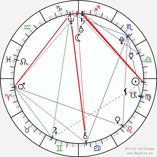 Peter Balko wikipedie wiki 2019, 2020 horoskop