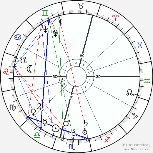 Peter Bamm wikipedie wiki 2018, 2019 horoskop