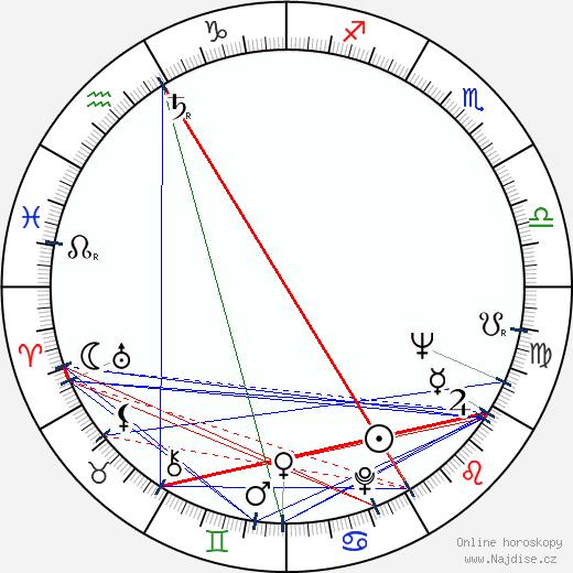 Peter Bart wikipedie wiki 2018, 2019 horoskop