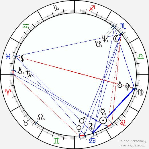 Peter Batthyany wikipedie wiki 2018, 2019 horoskop