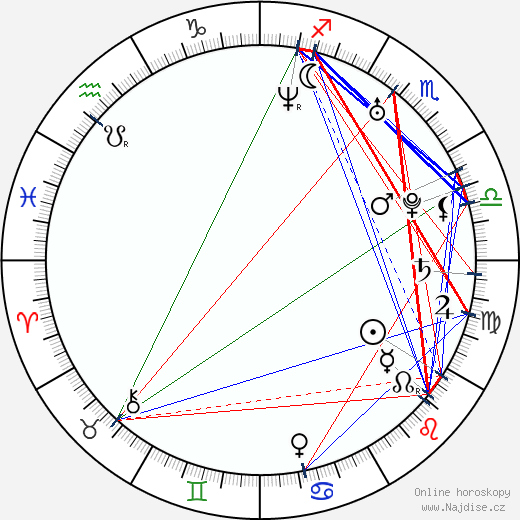 Peter Begányi wikipedie wiki 2018, 2019 horoskop