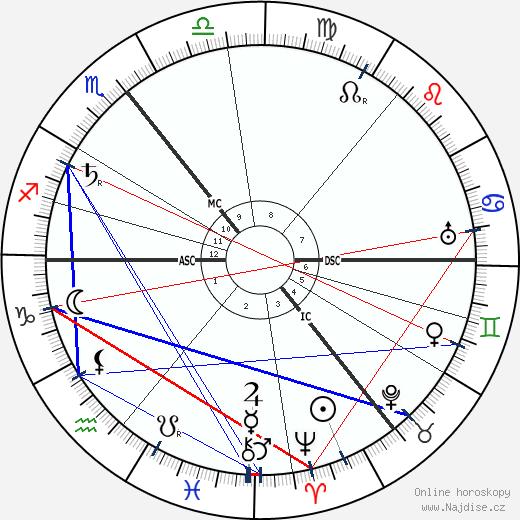 Peter Behrens wikipedie wiki 2018, 2019 horoskop