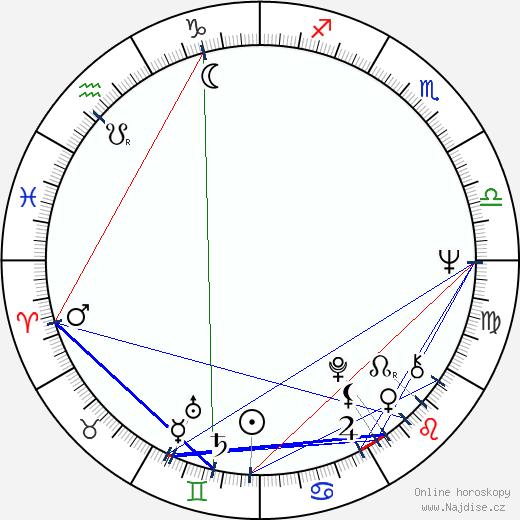 Peter Belli wikipedie wiki 2018, 2019 horoskop