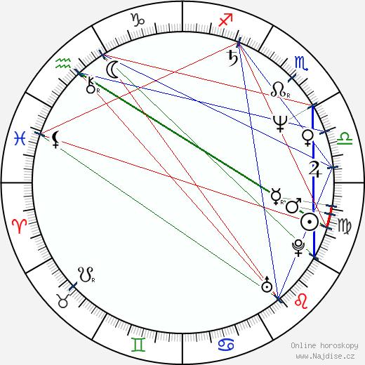 Peter Beňa wikipedie wiki 2020, 2021 horoskop