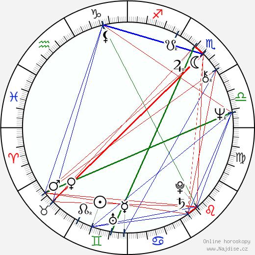 Péter Benkö wikipedie wiki 2019, 2020 horoskop