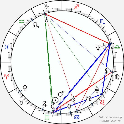 Peter Bergman wikipedie wiki 2018, 2019 horoskop