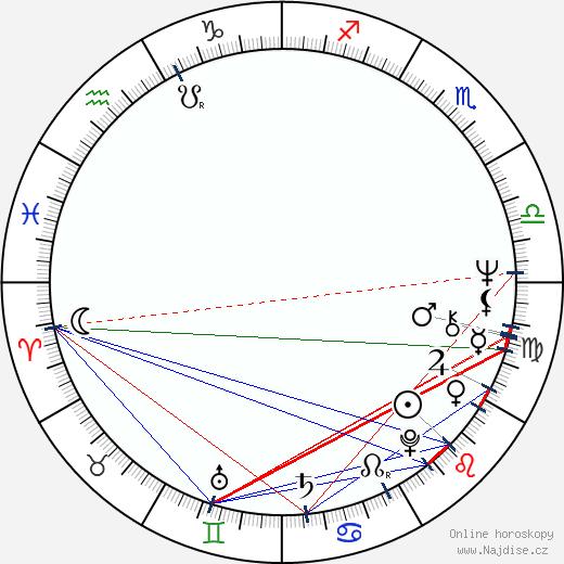 Peter Biziou wikipedie wiki 2018, 2019 horoskop