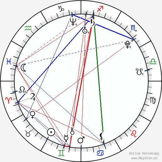 Peter Bizjak wikipedie wiki 2018, 2019 horoskop