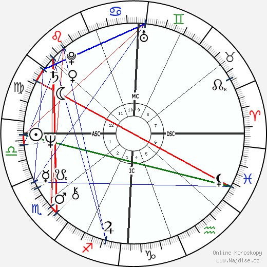 Peter Blake wikipedie wiki 2018, 2019 horoskop