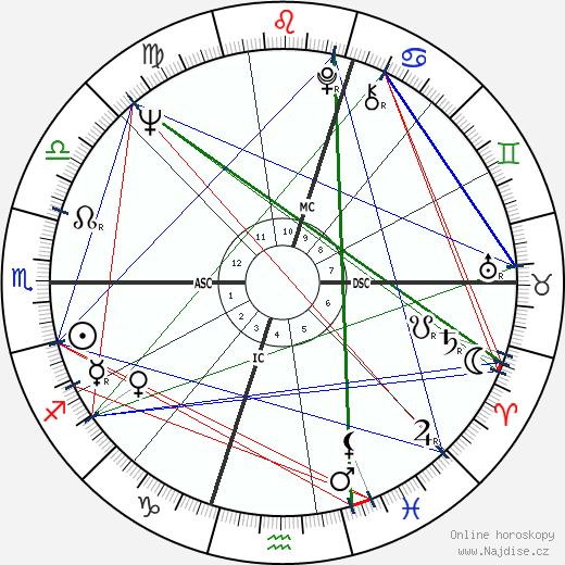 Peter Blazey wikipedie wiki 2018, 2019 horoskop