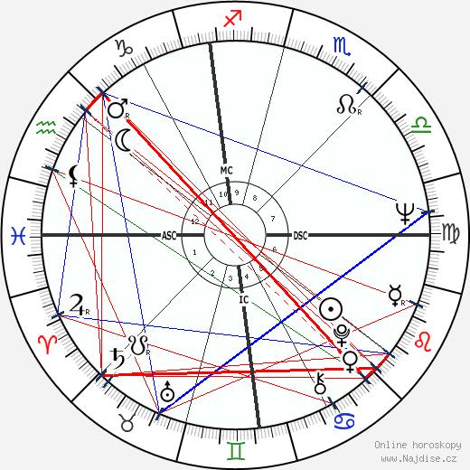 Peter Bogdanovich wikipedie wiki 2018, 2019 horoskop