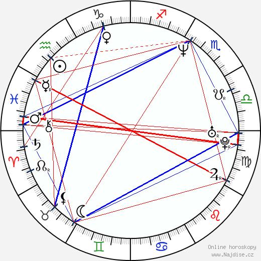 Peter Bondra wikipedie wiki 2018, 2019 horoskop