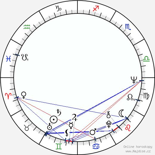 Peter Bongartz wikipedie wiki 2018, 2019 horoskop