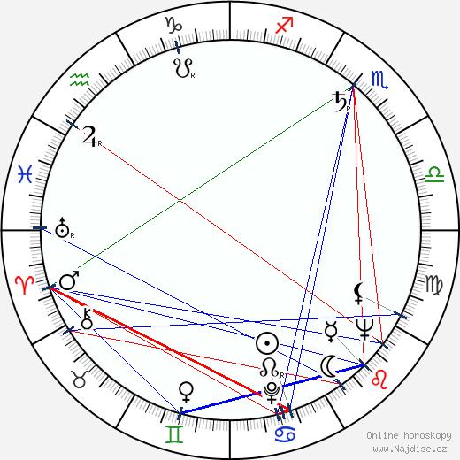 Peter Brandon wikipedie wiki 2018, 2019 horoskop