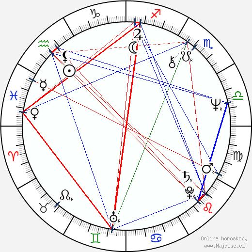 Peter Bray wikipedie wiki 2018, 2019 horoskop
