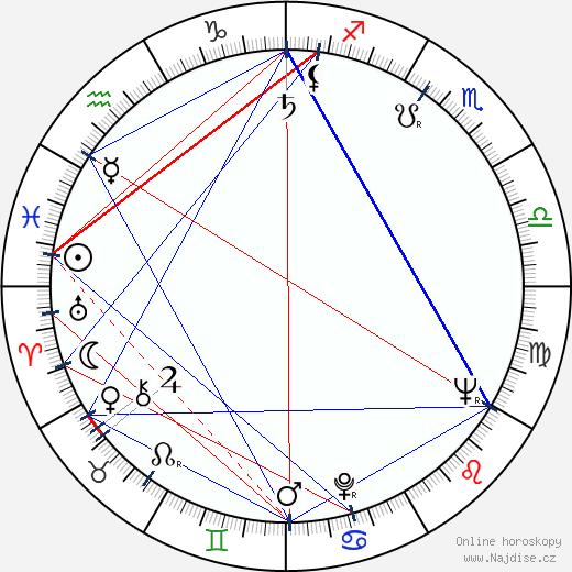 Peter Breck wikipedie wiki 2018, 2019 horoskop
