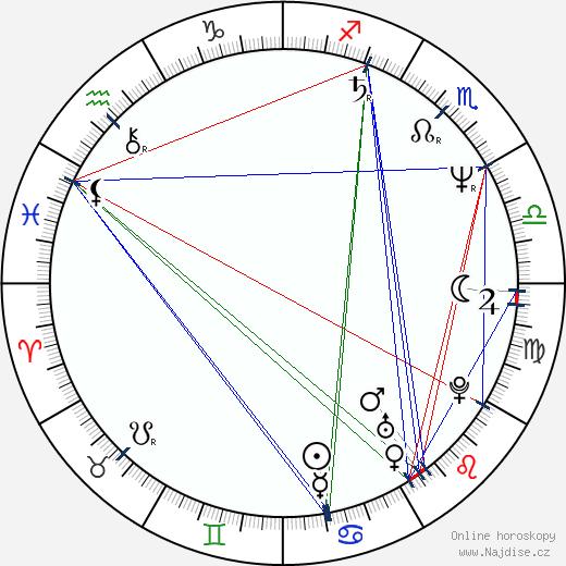 Peter Breiner wikipedie wiki 2018, 2019 horoskop