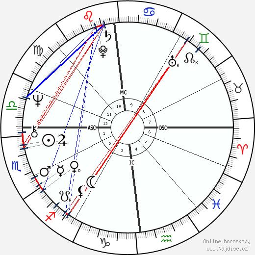 Peter Breuer wikipedie wiki 2018, 2019 horoskop