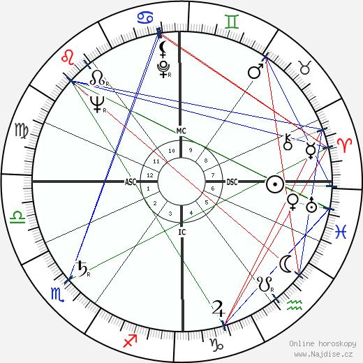 Peter Brook wikipedie wiki 2018, 2019 horoskop
