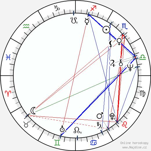 Peter Brouwer wikipedie wiki 2018, 2019 horoskop