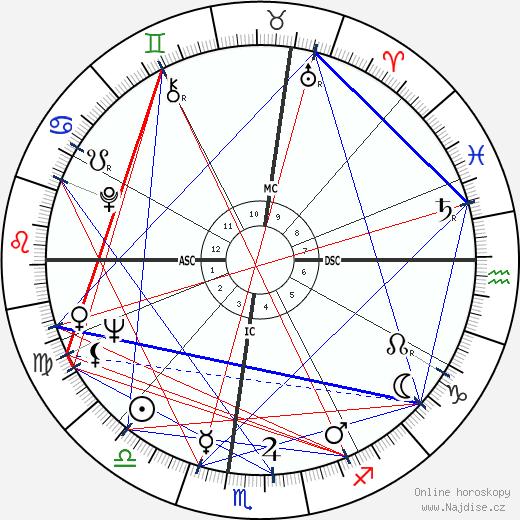 Peter Brown wikipedie wiki 2019, 2020 horoskop