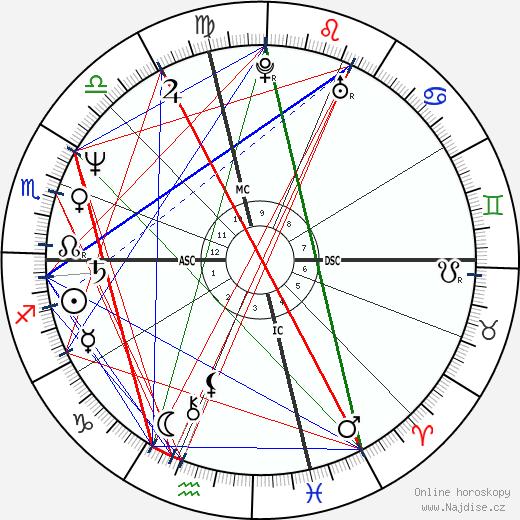 Peter Buck wikipedie wiki 2019, 2020 horoskop
