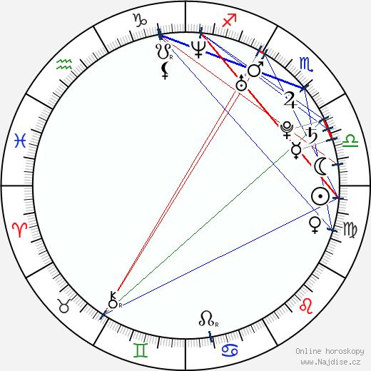 Peter Budaj wikipedie wiki 2018, 2019 horoskop