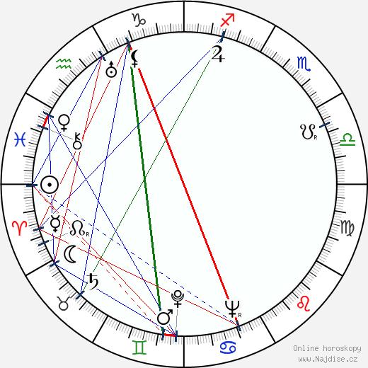 Peter Bull wikipedie wiki 2019, 2020 horoskop
