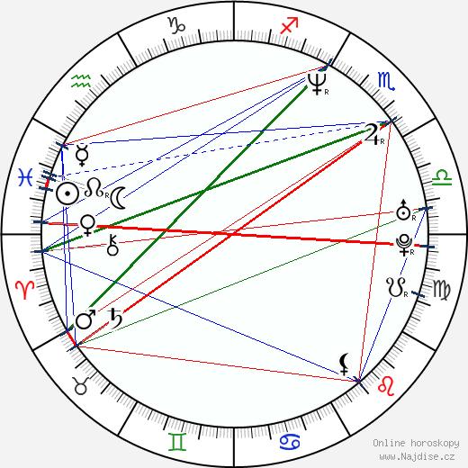 Peter Butko wikipedie wiki 2018, 2019 horoskop