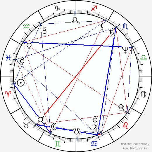Peter Bzdúch wikipedie wiki 2018, 2019 horoskop