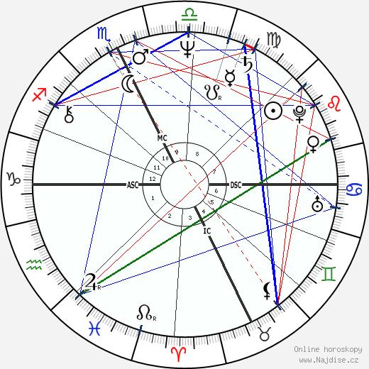 Peter Cardarelli wikipedie wiki 2018, 2019 horoskop